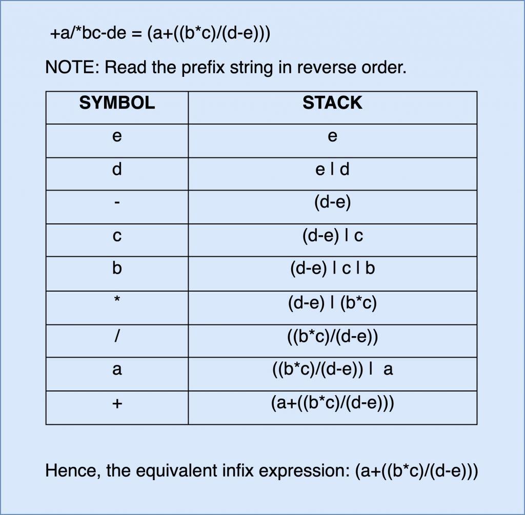 prefix to infix using stack