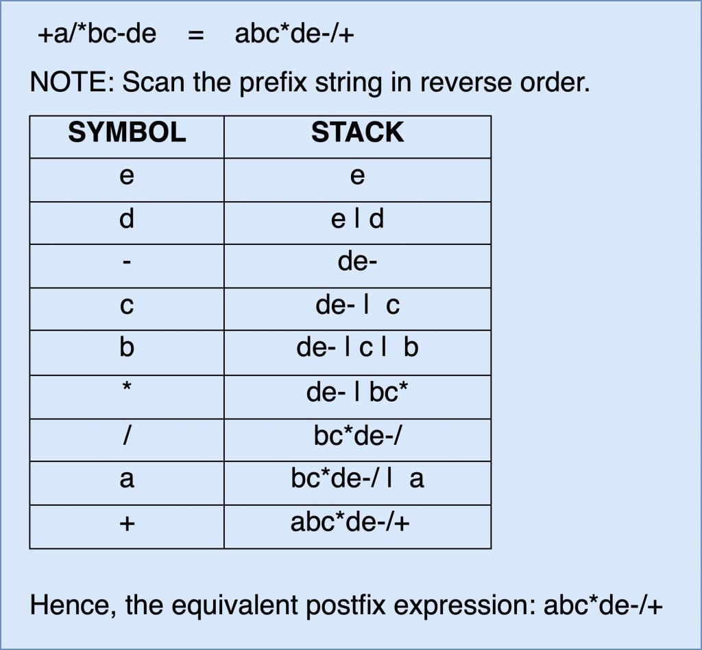 Prefix to Postfix Conversion