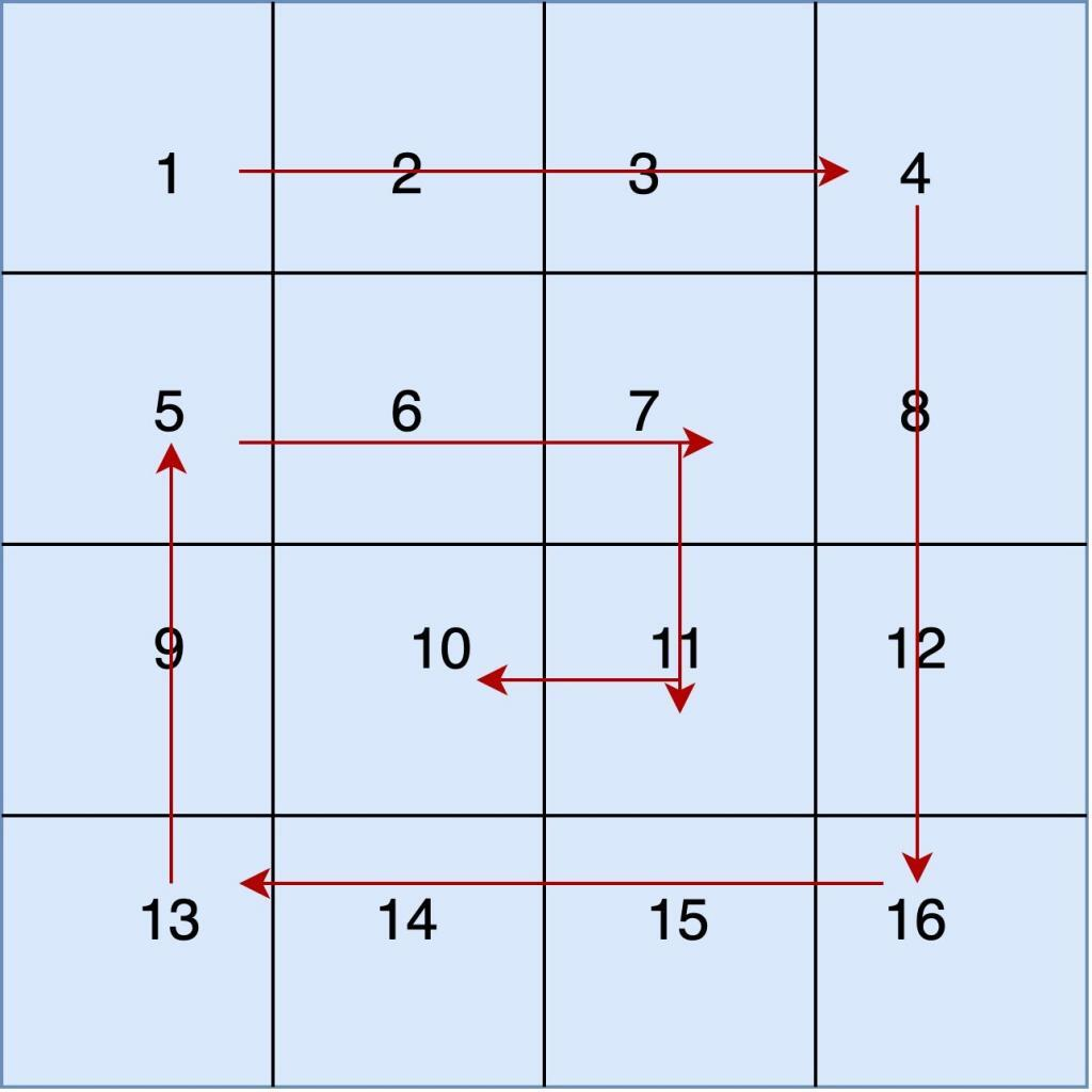 Program to print Matrix in Spiral Order
