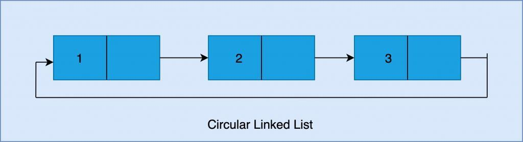 Introduction to Linked List