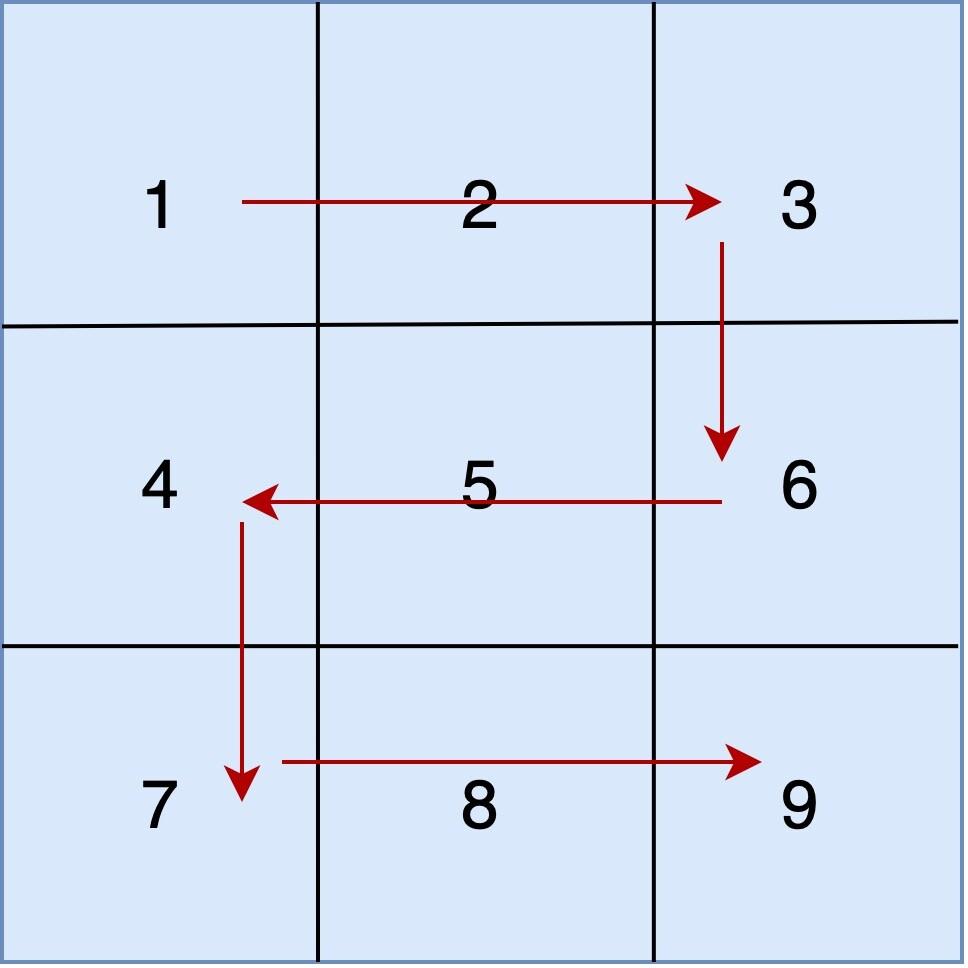Print Matrix in zig-zag order