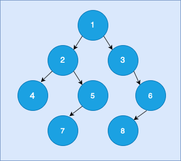 General Tree