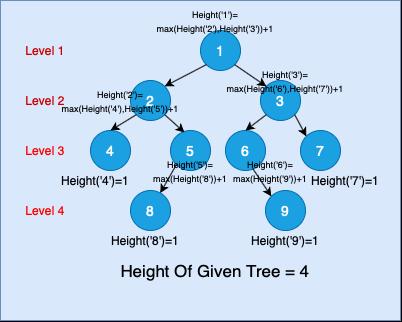 height of a binary tree