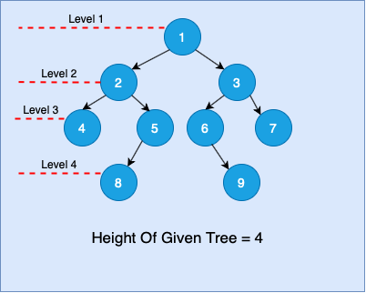 compute height of a binary tree