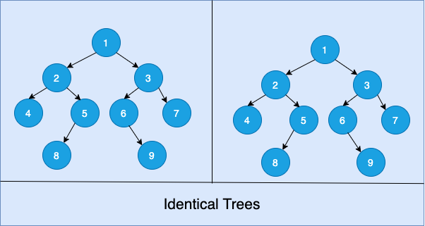 Determine if two binary trees are identical or not