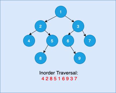 Inorder Tree Traversal Using Stack
