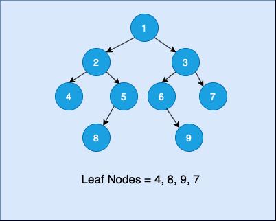 Print All Leaf Nodes of a Binary Tree