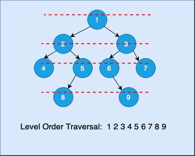 Level Order Tree Traversal