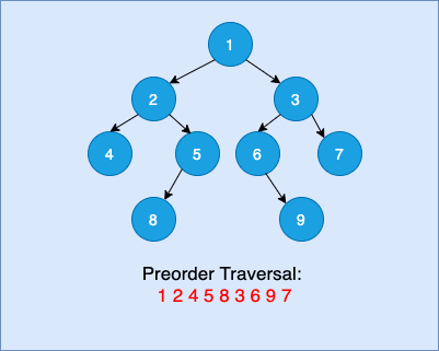 Preorder Traversal of Binary Tree Using Stack