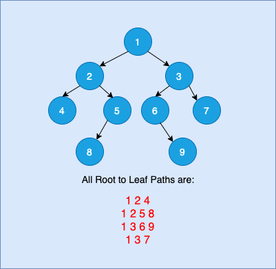 Print all Root to Leaf Paths in a Binary Tree