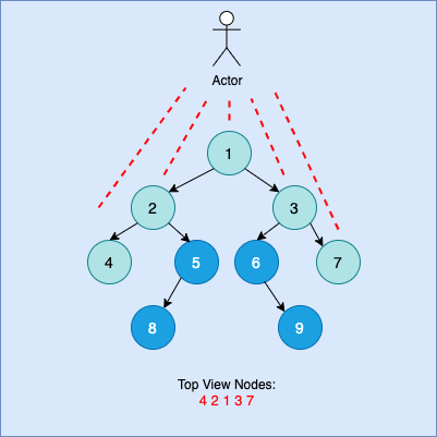 Top View of Binary Tree