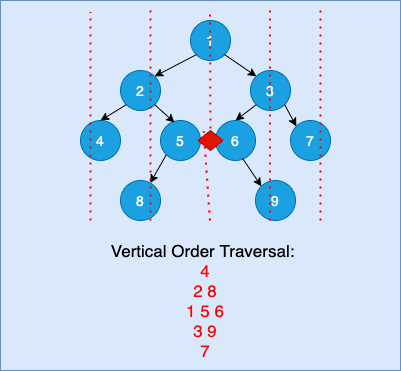 Vertical Traversal of Binary Tree